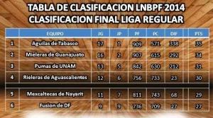 Tabla Final LNBPF